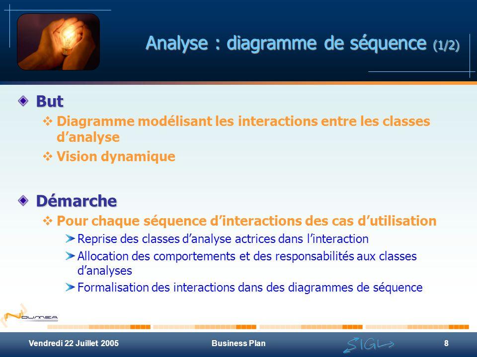 Vendredi 22 Juillet 2005Business Plan8 Analyse : diagramme de séquence (1/2) But  Diagramme modélisant les interactions entre les classes d'analyse 
