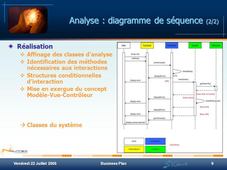 Vendredi 22 Juillet 2005Business Plan9 Analyse : diagramme de séquence (2/2) Réalisation  Affinage des classes d'analyse  Identification des méthode