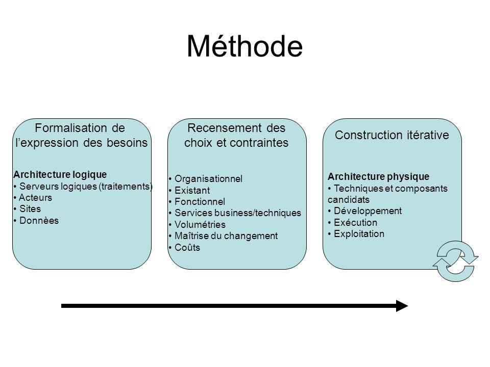 Méthode Formalisation de l'expression des besoins Architecture logique Serveurs logiques (traitements) Acteurs Sites Donnèes Recensement des choix et