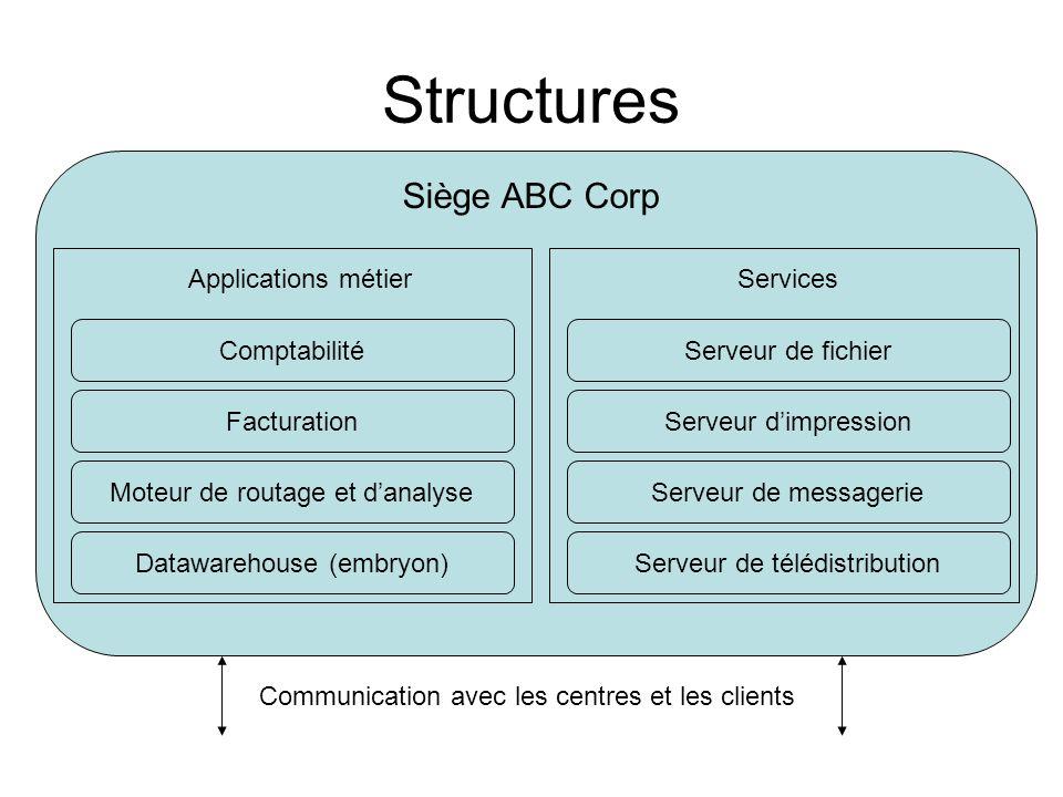 Structures Siège ABC Corp Applications métierServices Comptabilité Facturation Moteur de routage et d'analyse Datawarehouse (embryon) Serveur de fichi