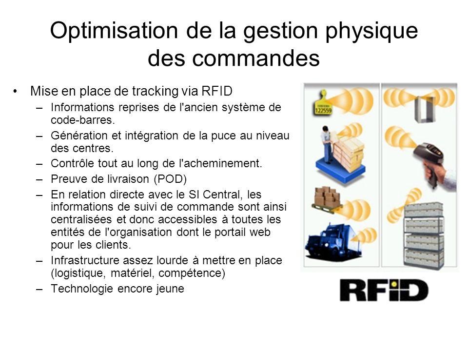 Optimisation de la gestion physique des commandes Mise en place de tracking via RFID –Informations reprises de l'ancien système de code-barres. –Génér