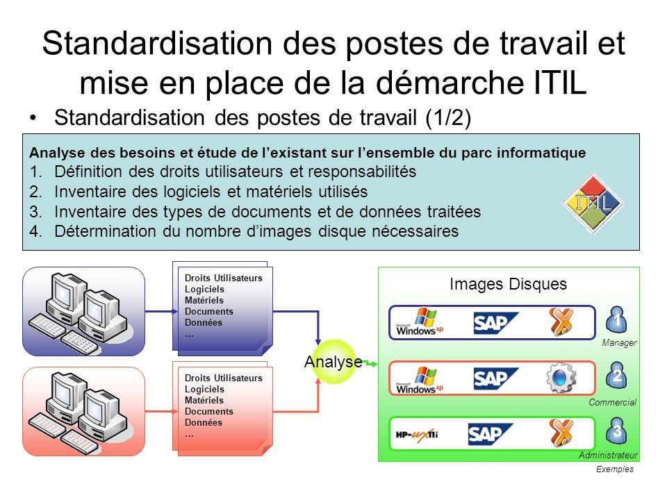 Images Disques Exemples Standardisation des postes de travail et mise en place de la démarche ITIL Standardisation des postes de travail (1/2) Analyse