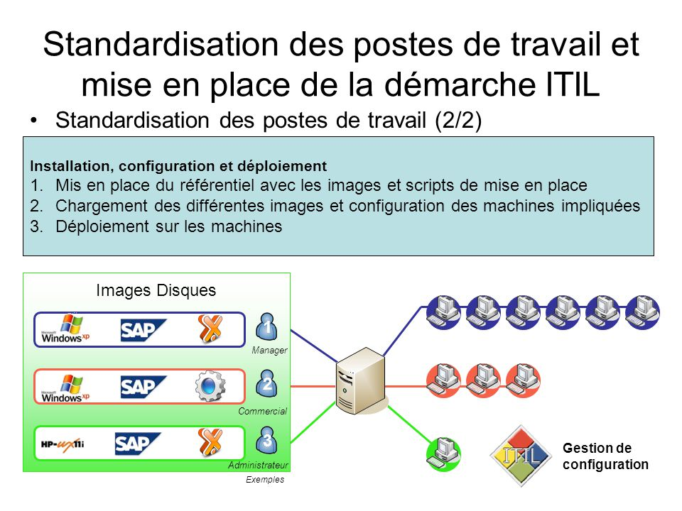 Mise en place de la démarche ITIL Standardisation des postes de travail et mise en place de la démarche ITIL Gestion de configurationService DeskIncidents et problèmesGestion du changementNiveaux de serviceGestion de la continuitéCapacité et disponibilité ITIL - Service Desk Fournit un point de contact unique pour la prise en compte des demandes de tous les utilisateurs.