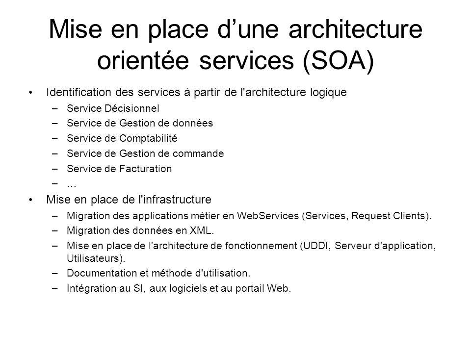 Mise en place d'une architecture orientée services (SOA) Identification des services à partir de l'architecture logique –Service Décisionnel –Service