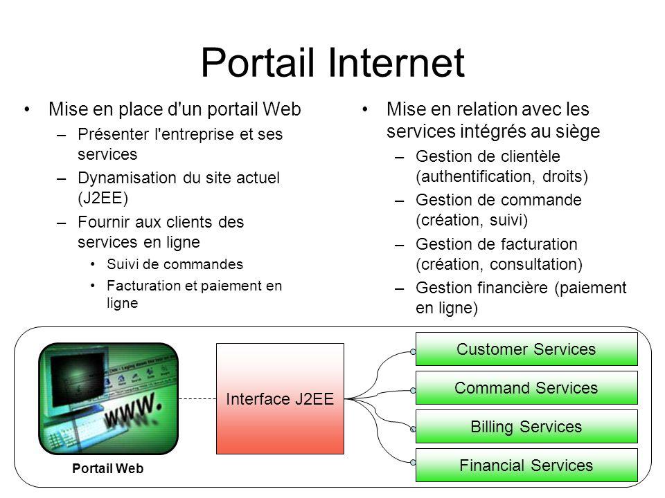 Portail Internet Mise en place d'un portail Web –Présenter l'entreprise et ses services –Dynamisation du site actuel (J2EE) –Fournir aux clients des s