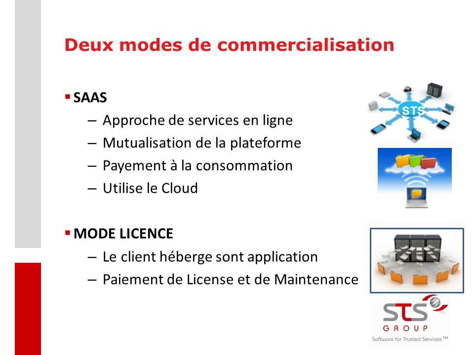 Deux modes de commercialisation  SAAS – Approche de services en ligne – Mutualisation de la plateforme – Payement à la consommation – Utilise le Clou