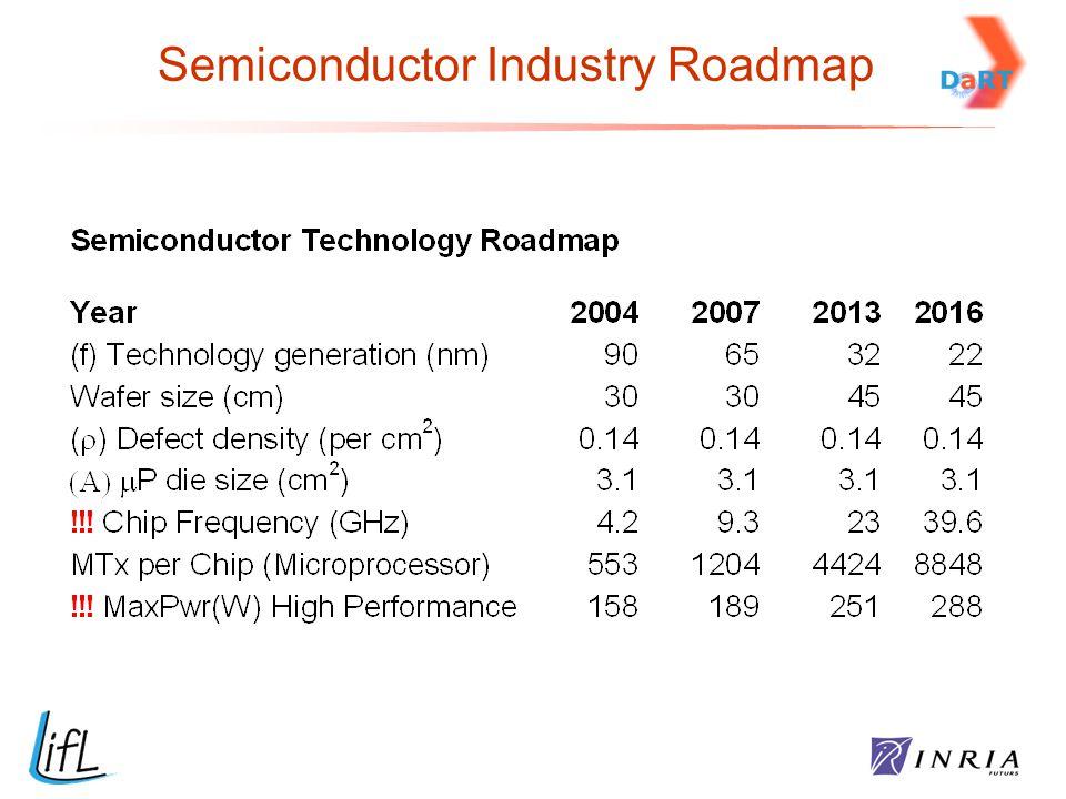 Semiconductor Industry Roadmap