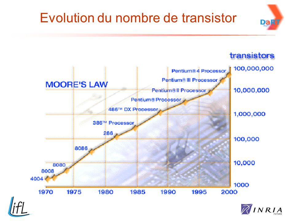 Evolution du nombre de transistor