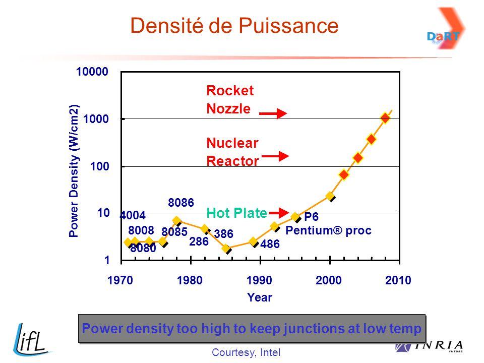 4004 8008 8080 8085 8086 286 386 486 Pentium® proc P6 1 10 100 1000 10000 19701980199020002010 Year Power Density (W/cm2) Hot Plate Nuclear Reactor Ro