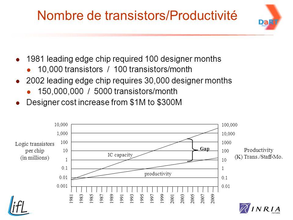 10,000 1,000 100 10 1 0.1 0.01 0.001 Logic transistors per chip (in millions) 100,000 10,000 1000 100 10 1 0.1 0.01 Productivity (K) Trans./Staff-Mo.