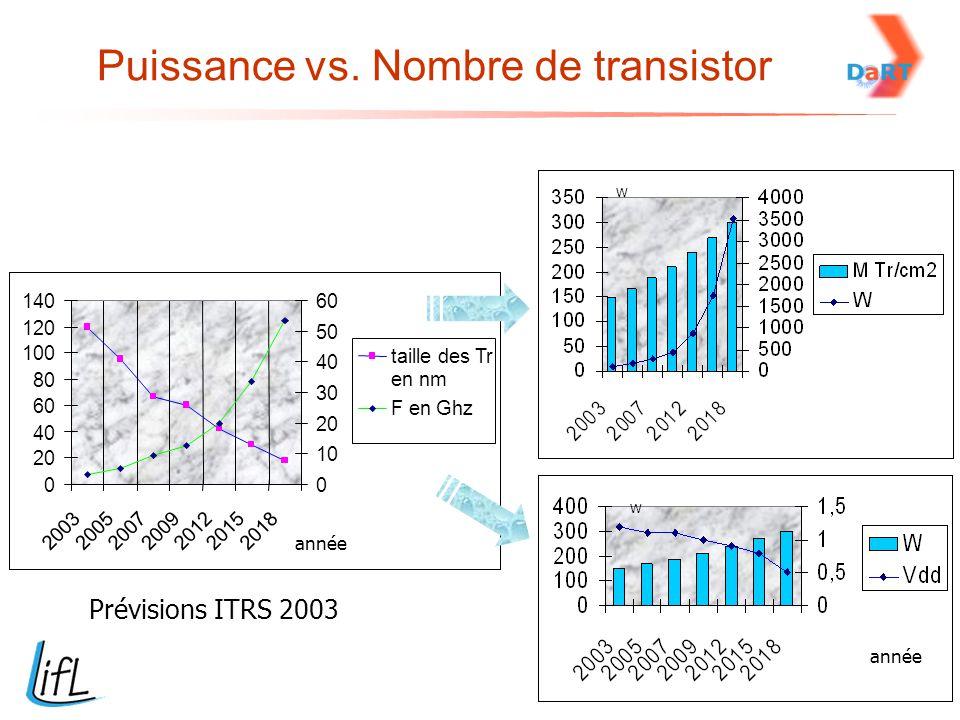 Puissance vs. Nombre de transistor 0 20 40 60 80 100 120 140 2003200520072009201220152018 0 10 20 30 40 50 60 taille des Tr en nm F en Ghz Prévisions