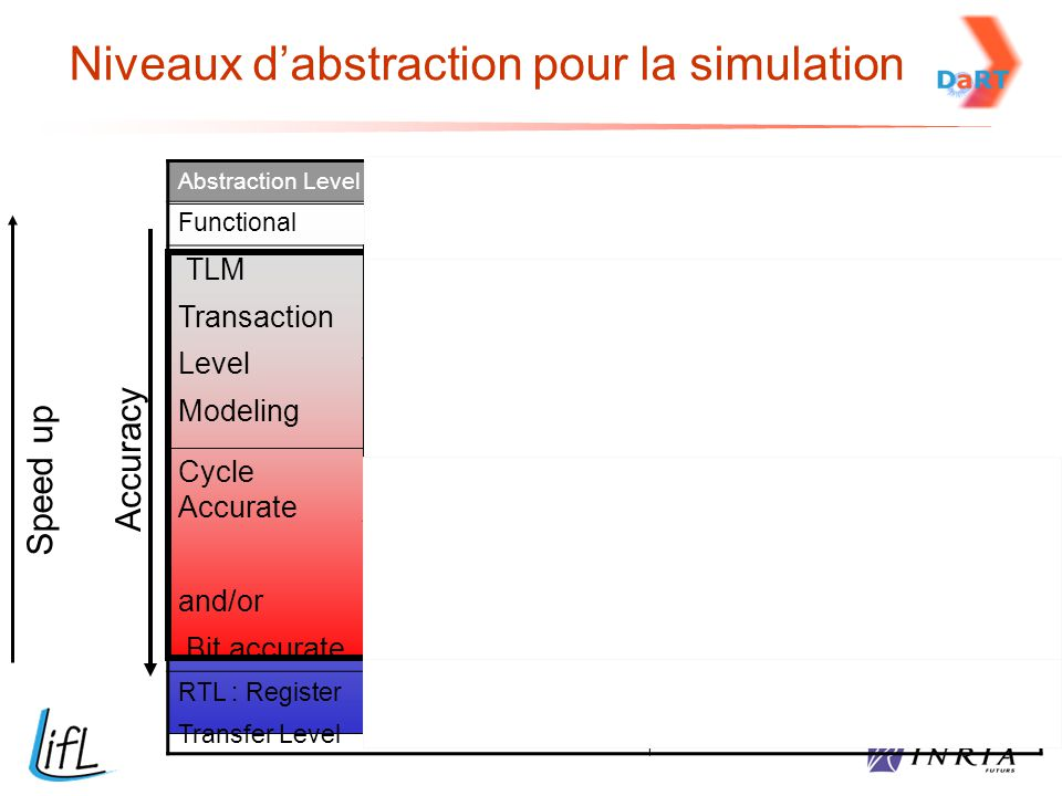 Abstraction Level Objectives FunctionalApplication TLM Transaction Level Modeling Communicants Process (CP) Syst description.= comm process, Data exch