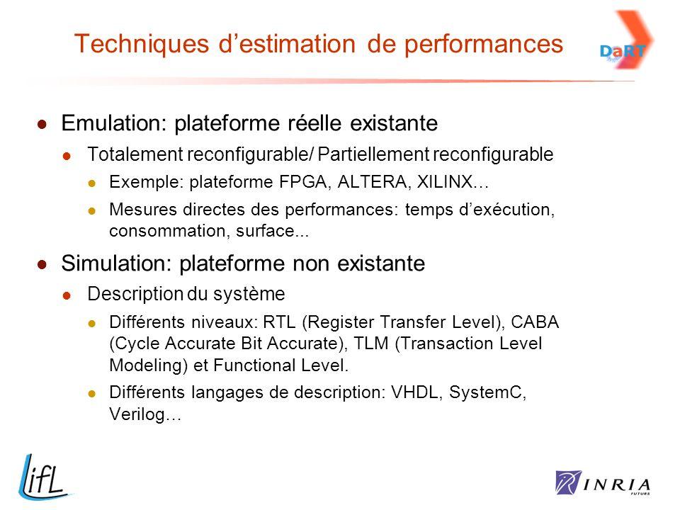 Techniques d'estimation de performances Emulation: plateforme réelle existante Totalement reconfigurable/ Partiellement reconfigurable Exemple: platef
