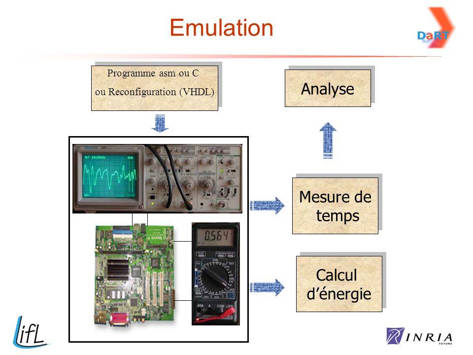 Emulation Calcul d'énergie Calcul d'énergie Mesure de temps Mesure de temps A Analyse Programme asm ou C ou Reconfiguration (VHDL) Programme asm ou C