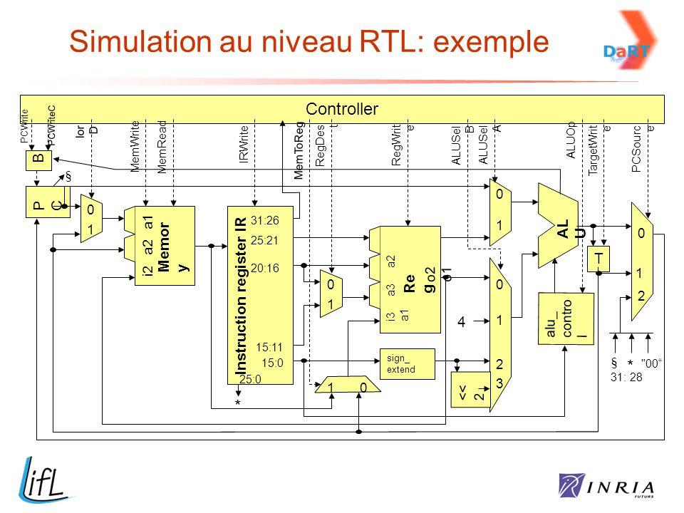 Simulation au niveau RTL: exemple Controller B PCPC Instruction register IR Memor y Speich er alu_ contro l T sign_ extend << 2 4 * AL U Re g 0 0 0 0