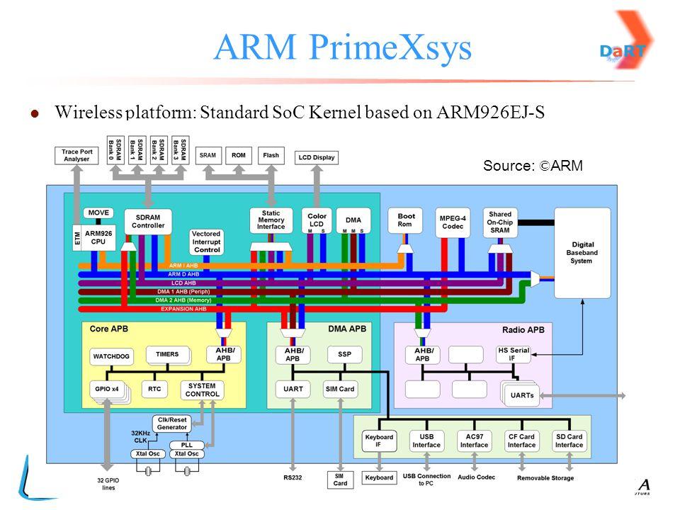 ARM PrimeXsys Wireless platform: Standard SoC Kernel based on ARM926EJ-S Source: © ARM