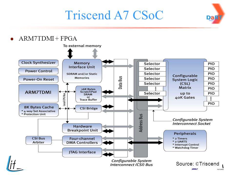 Triscend A7 CSoC ARM7TDMI + FPGA Source: © Triscend