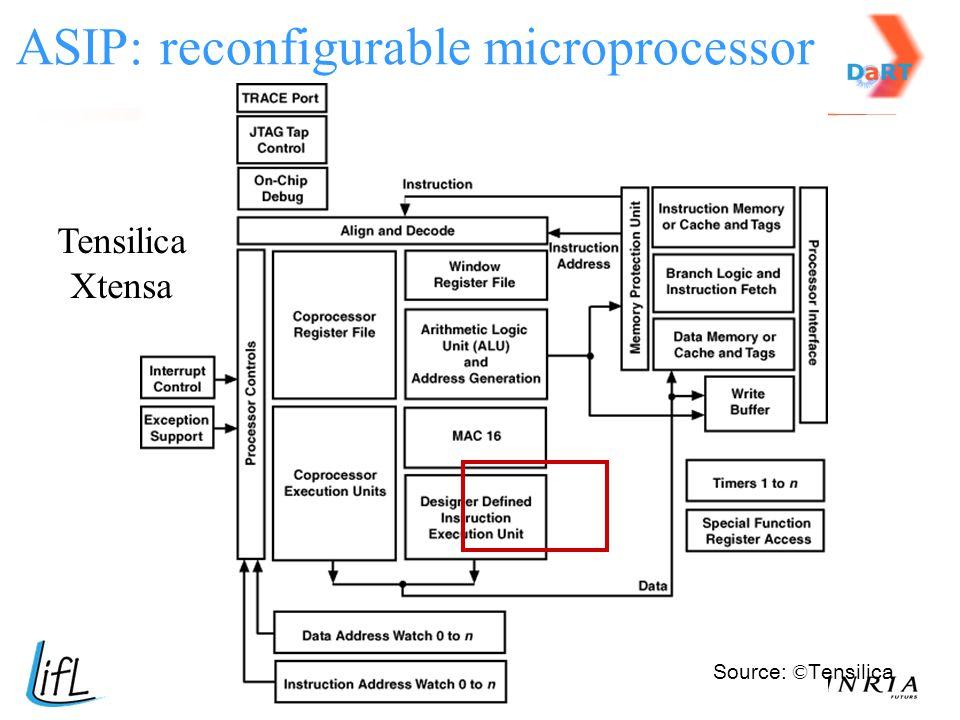 ASIP: reconfigurable microprocessor Tensilica Xtensa Source: © Tensilica