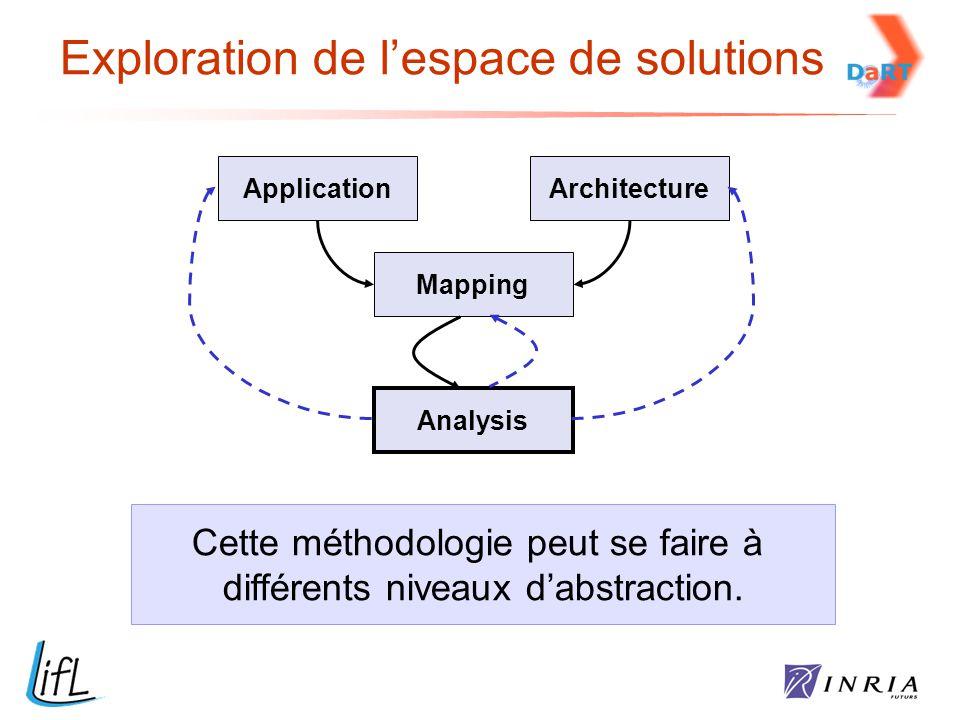 Exploration de l'espace de solutions ApplicationArchitecture Mapping Analysis Cette méthodologie peut se faire à différents niveaux d'abstraction.