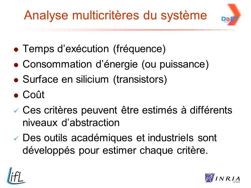Temps d'exécution (fréquence) Consommation d'énergie (ou puissance) Surface en silicium (transistors) Coût Ces critères peuvent être estimés à différe