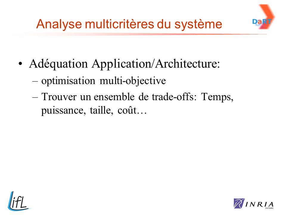 Adéquation Application/Architecture: –optimisation multi-objective –Trouver un ensemble de trade-offs: Temps, puissance, taille, coût…