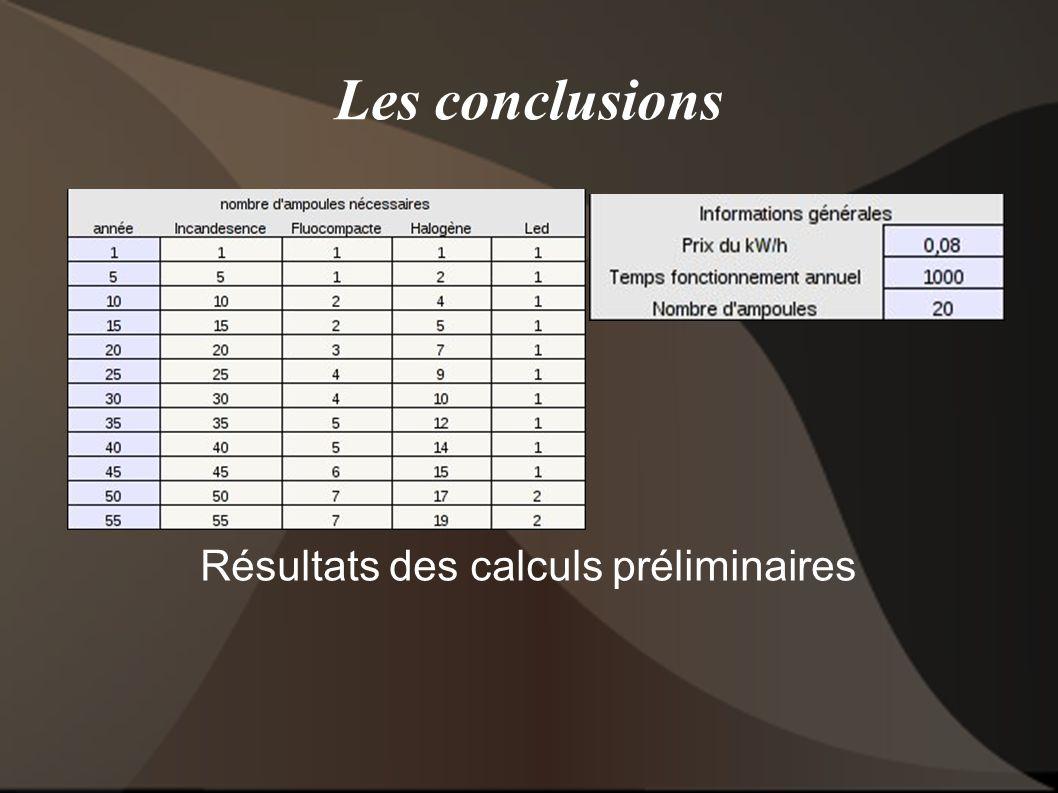 Les conclusions Résultats des calculs préliminaires