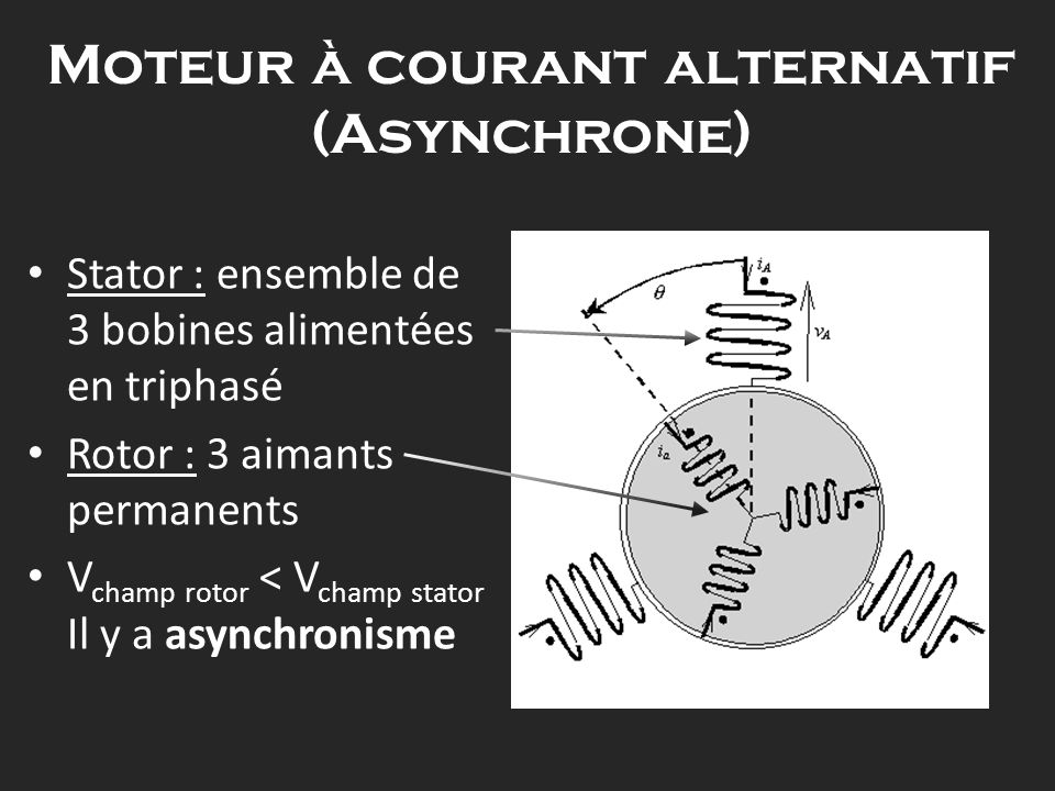 Moteur à courant alternatif (Asynchrone) Stator : ensemble de 3 bobines alimentées en triphasé Rotor : 3 aimants permanents V champ rotor < V champ st