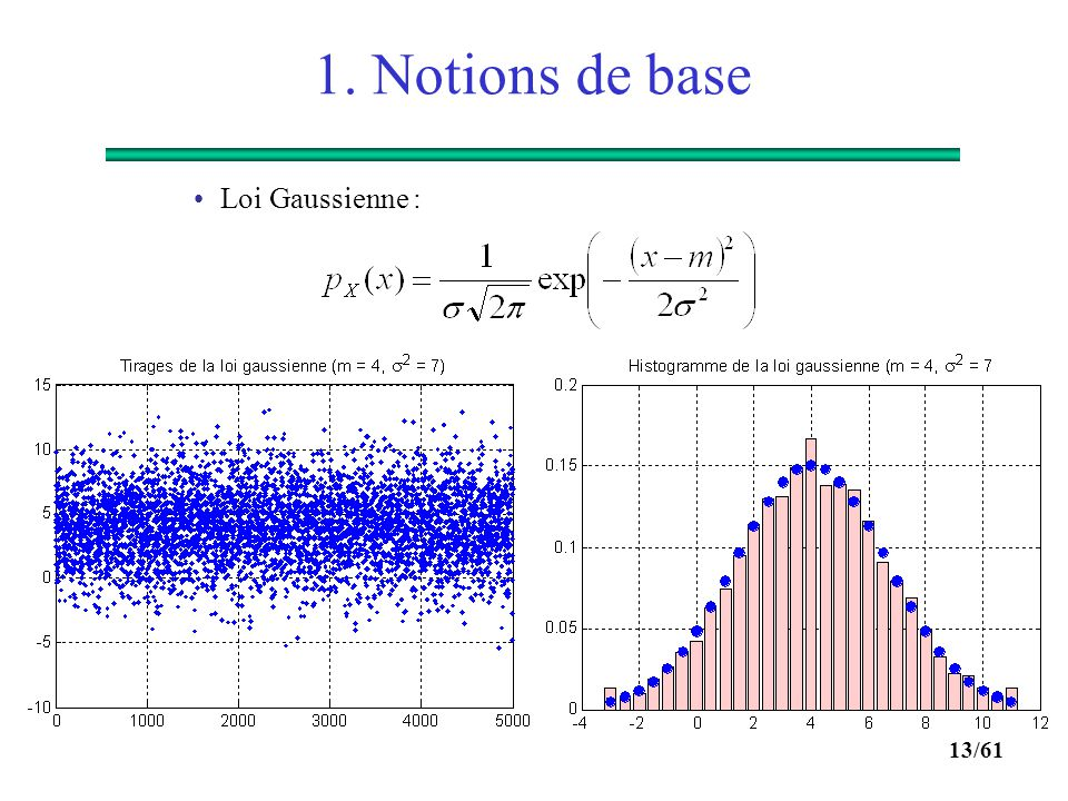 12/61 1. Notions de base  Lois usuelles : Loi uniforme sur (a,b) :