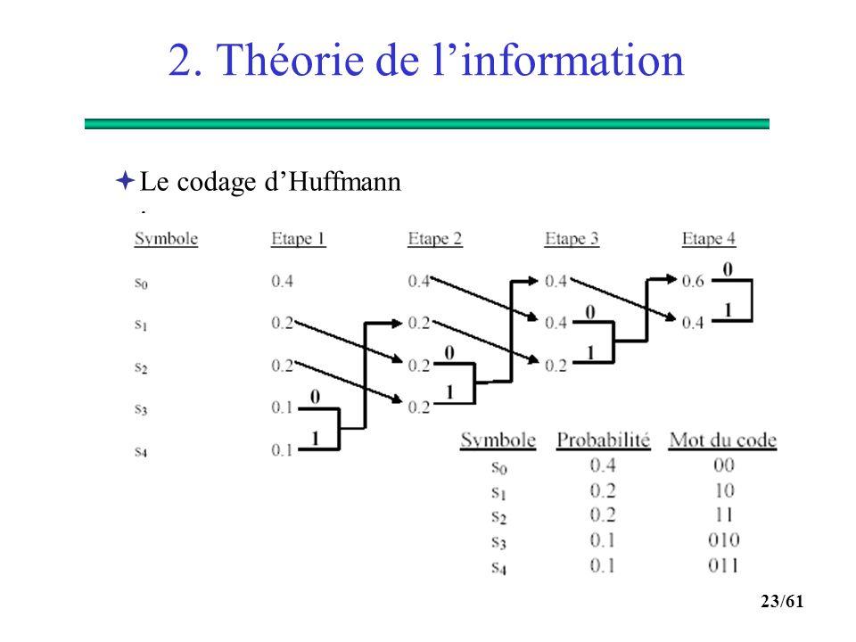 22/61 2. Théorie de l'information  Les codes préfixes : aucun mot du code n'est le préfixe d'un autre mot du code. Ils satisfont l'inégalité de Kraft