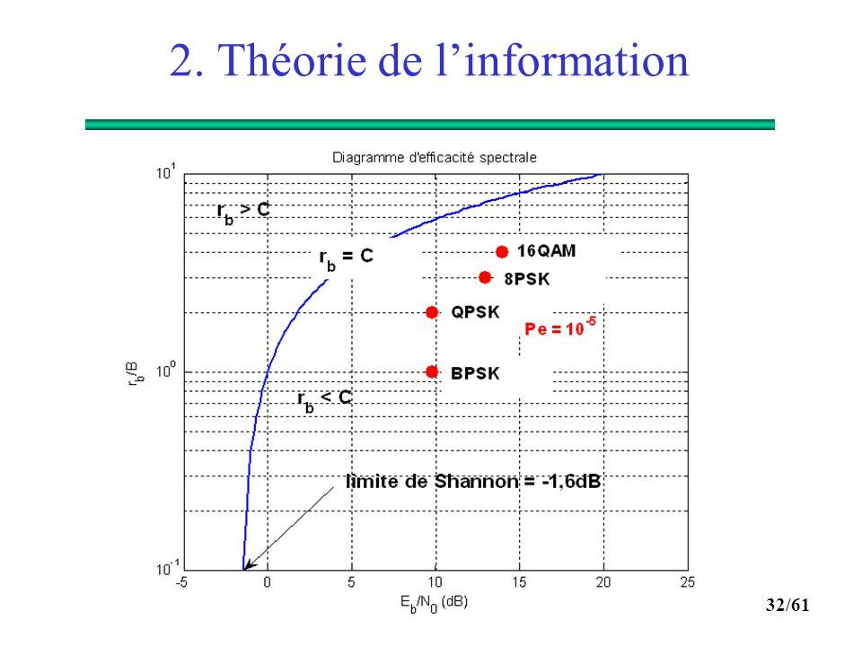31/61 2. Théorie de l'information  Théorème du codage de canal : Remarque : ce théorème ne donne aucune indication sur comment construire de bon code