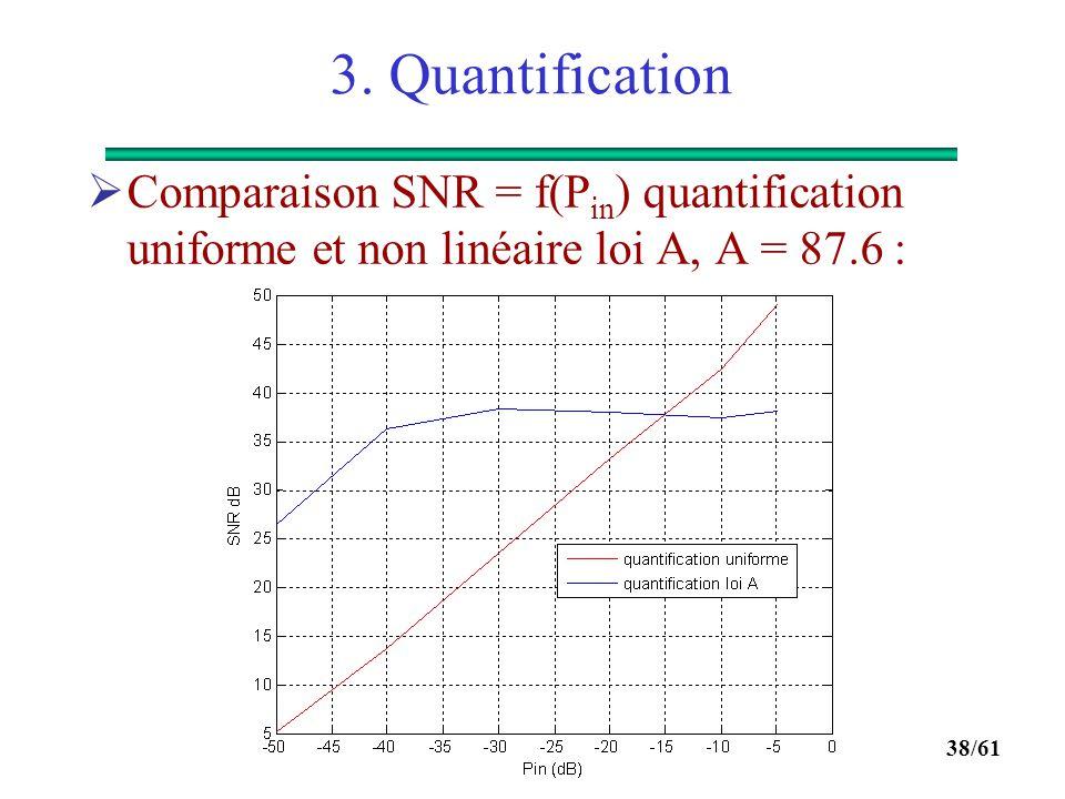 37/61 3. Quantification  Quantification non linéaire :