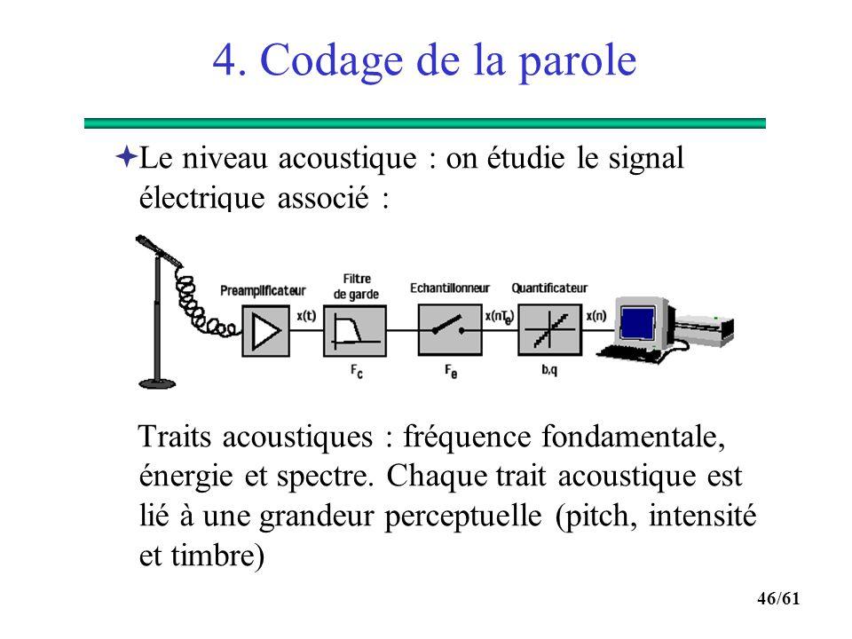 45/61 4. Codage de la parole Courbes isosoniques et phénomène de masquage :