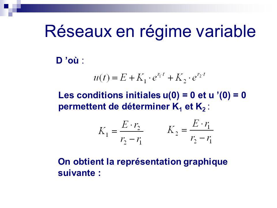 Réseaux en régime variable On obtient la représentation graphique suivante : D 'où : Les conditions initiales u(0) = 0 et u '(0) = 0 permettent de dét
