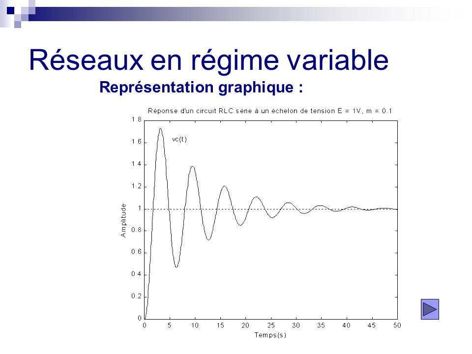 Réseaux en régime variable Représentation graphique :