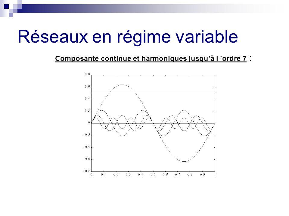 Réseaux en régime variable Composante continue et harmoniques jusqu'à l 'ordre 7 :