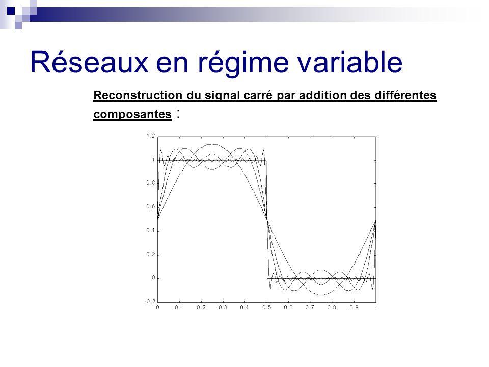 Réseaux en régime variable Reconstruction du signal carré par addition des différentes composantes :