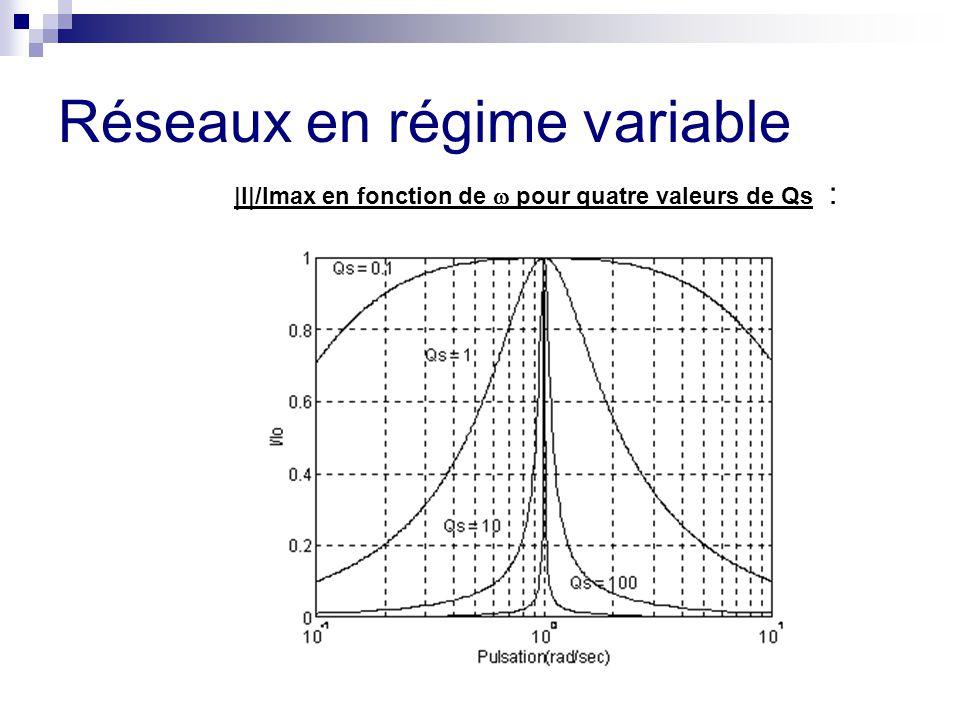 Réseaux en régime variable |I|/Imax en fonction de  pour quatre valeurs de Qs :