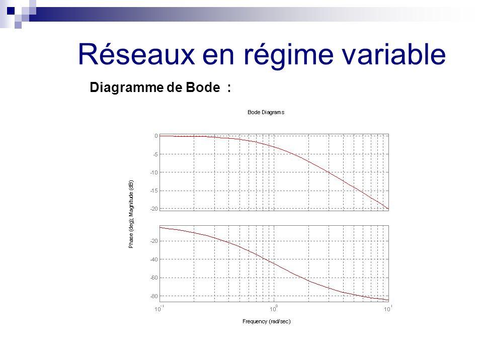 Réseaux en régime variable Diagramme de Bode :