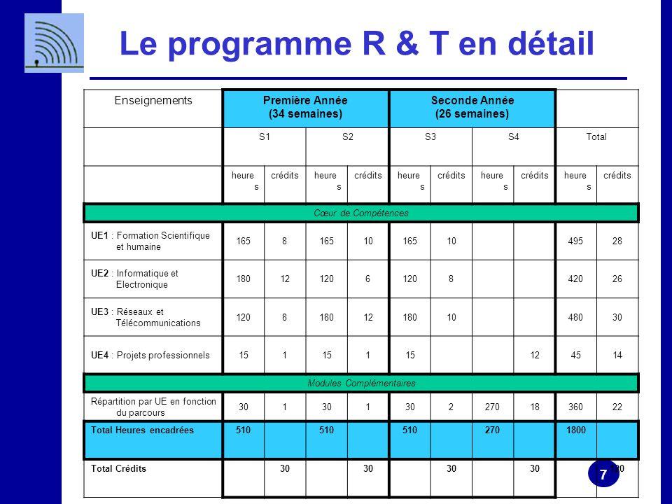 7 Le programme R & T en détail EnseignementsPremière Année (34 semaines) Seconde Année (26 semaines) S1S2S3S4Total heure s créditsheure s créditsheure s créditsheure s créditsheure s crédits Cœur de Compétences UE1 : Formation Scientifique et humaine 1658 101651049528 UE2 : Informatique et Electronique 180121206 842026 UE3 : Réseaux et Télécommunications 1208180121801048030 UE4 : Projets professionnels151 1 124514 Modules Complémentaires Répartition par UE en fonction du parcours 301 1 22701836022 Total Heures encadrées510 2701800 Total Crédits30 120