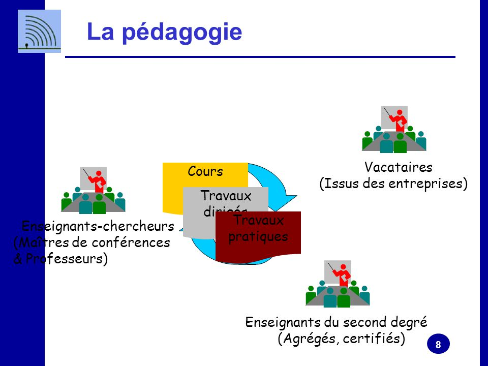 8 La pédagogie Vacataires (Issus des entreprises) Enseignants-chercheurs (Maîtres de conférences & Professeurs) Enseignants du second degré (Agrégés, certifiés) Cours Travaux dirigés Travaux pratiques