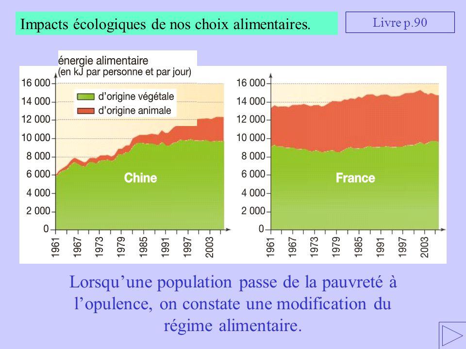 Impacts écologiques de nos choix alimentaires. Livre p.90 Lorsqu'une population passe de la pauvreté à l'opulence, on constate une modification du rég