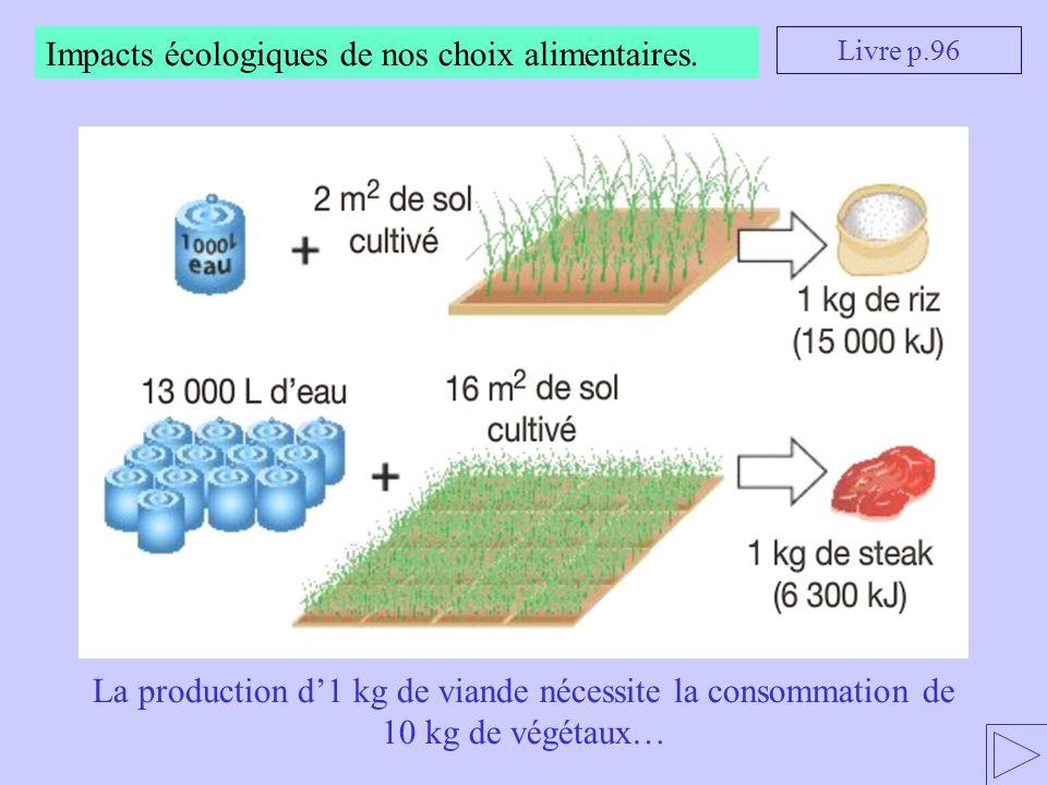 Impacts écologiques de nos choix alimentaires. Livre p.96 La production d'1 kg de viande nécessite la consommation de 10 kg de végétaux…