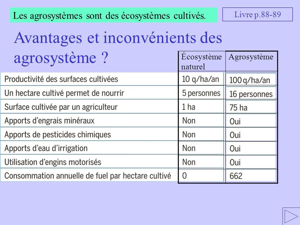Les agrosystèmes sont des écosystèmes cultivés. Livre p.88-89 Écosystème naturel Agrosystème Avantages et inconvénients des agrosystème ?
