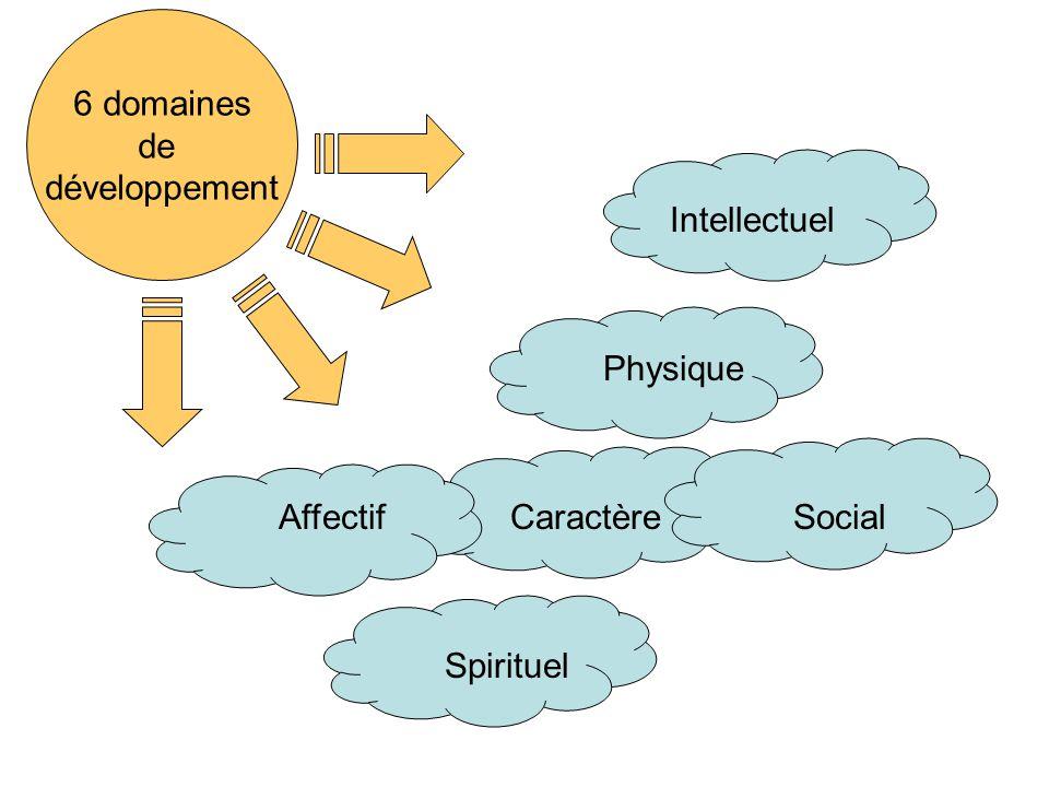 Caractère 6 domaines de développement SpirituelAffectif Social IntellectuelPhysique