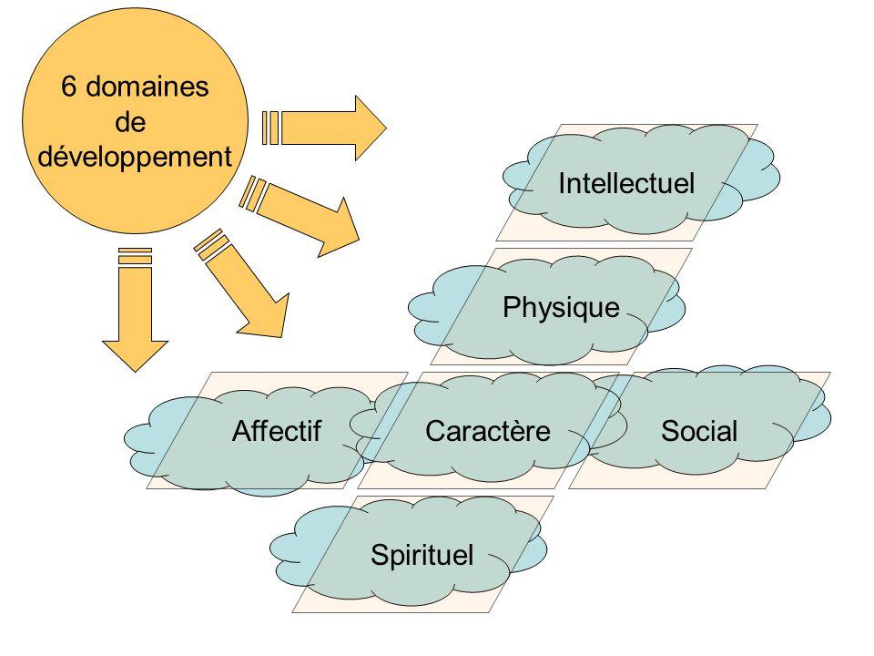 6 domaines de développement Caractère Spirituel AffectifSocial Intellectuel Physique