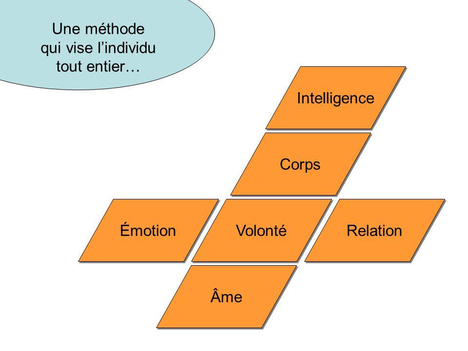 Volonté Âme Émotion Relation Intelligence Corps Une méthode qui vise l'individu tout entier…