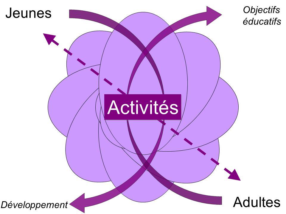 Adultes Jeunes Développement Objectifs éducatifs Activités