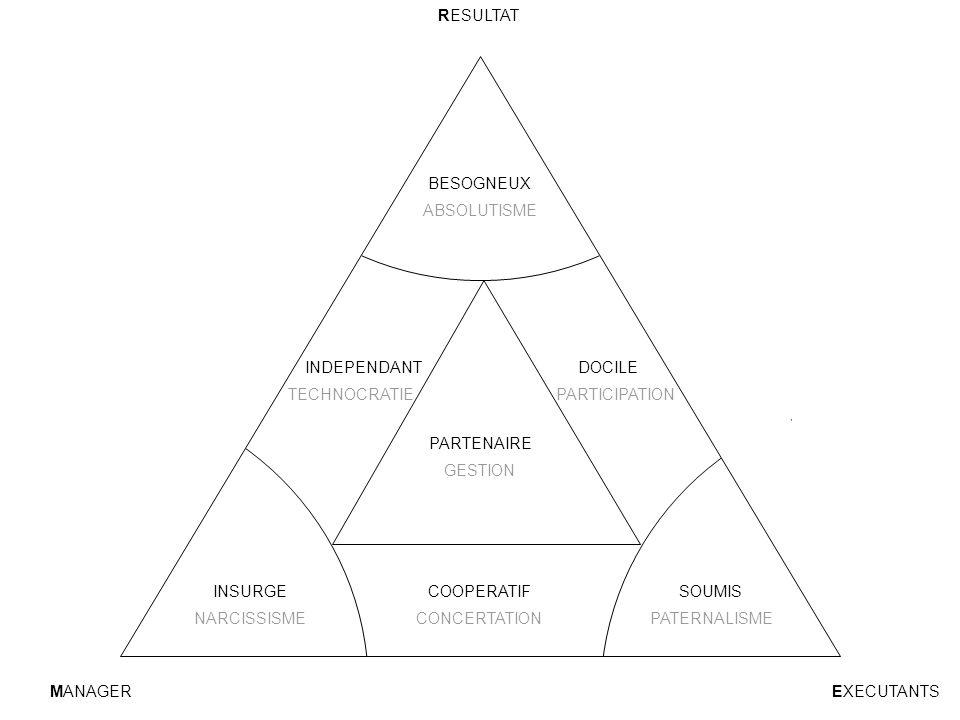 BESOGNEUX DOCILEINDEPENDANT PARTENAIRE COOPERATIFINSURGESOUMIS RESULTAT MANAGEREXECUTANTS ABSOLUTISME PARTICIPATIONTECHNOCRATIE GESTION CONCERTATIONNA
