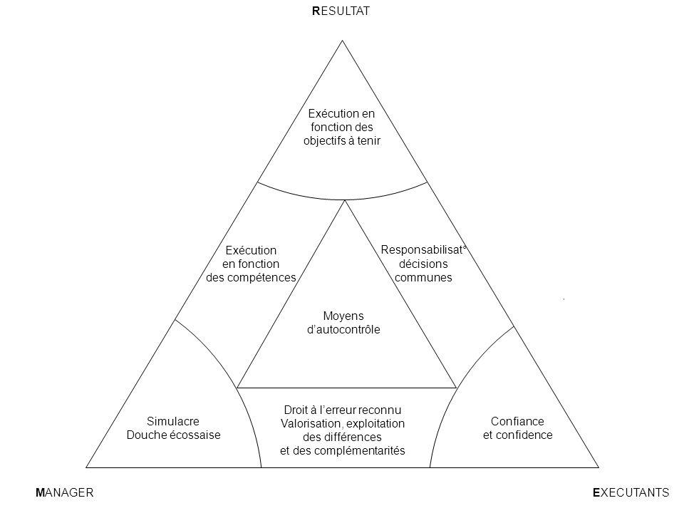 Exécution en fonction des objectifs à tenir Responsabilisat° décisions communes Exécution en fonction des compétences Moyens d'autocontrôle Droit à l'