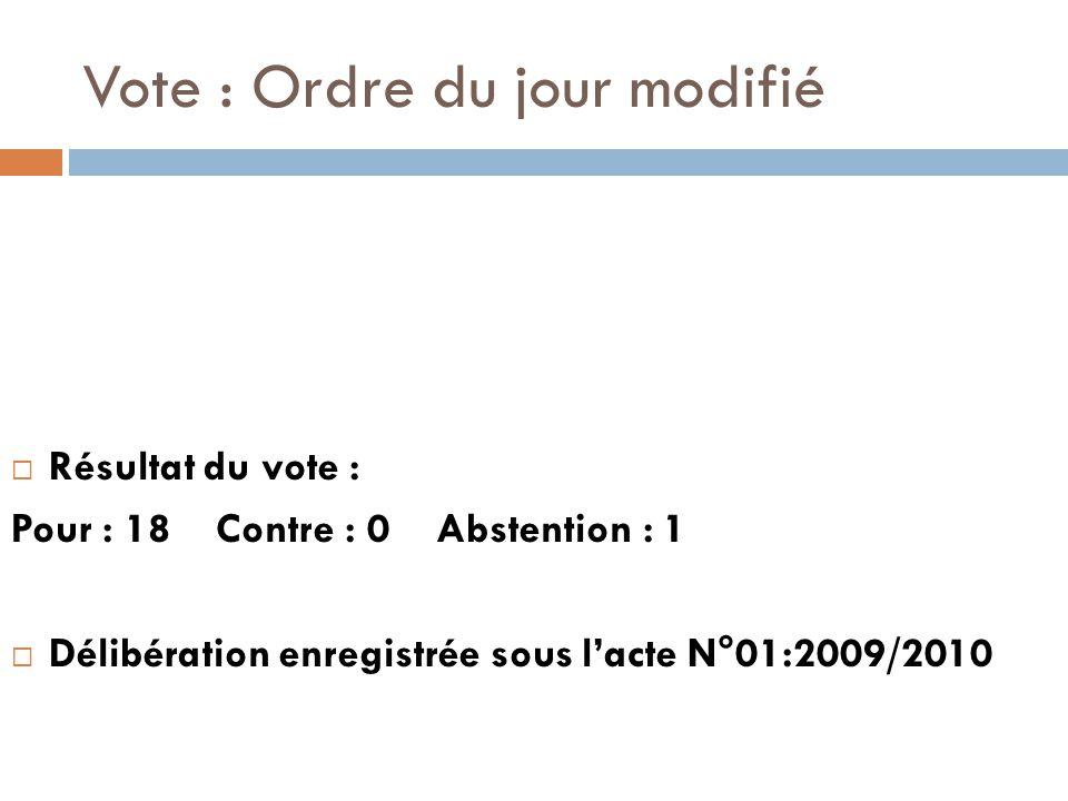 Vote : Ordre du jour modifié  Résultat du vote : Pour : 18 Contre : 0 Abstention : 1  Délibération enregistrée sous l'acte N°01:2009/2010